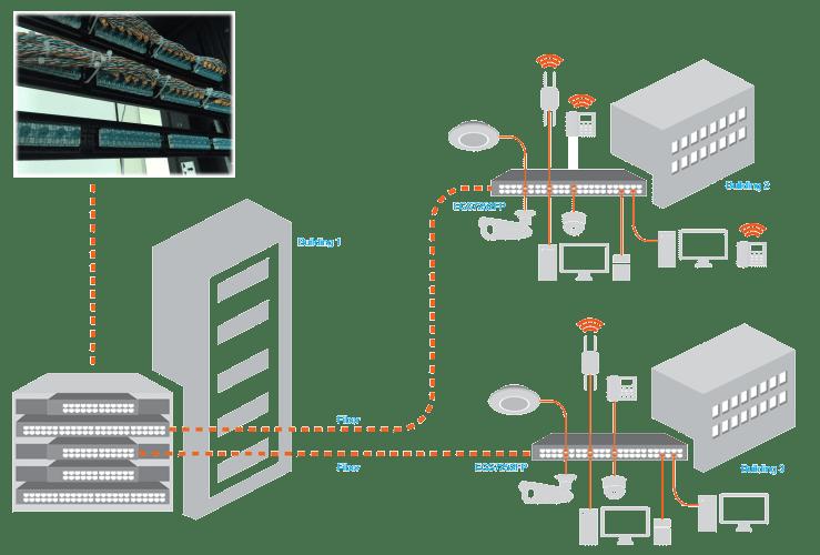 Dịch vụ thi công hạ tầng mạng